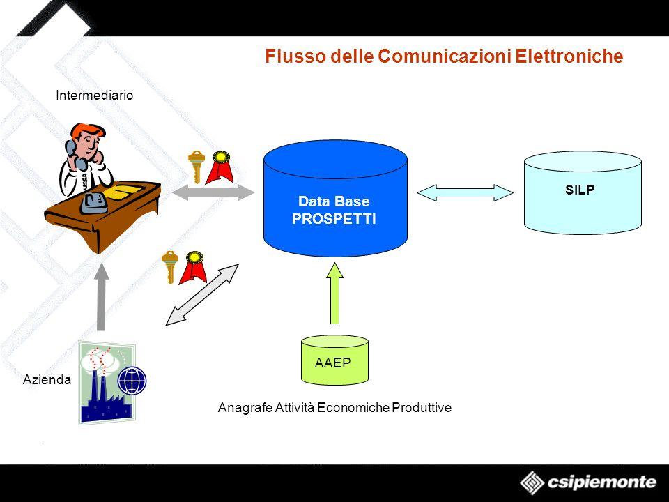 Flusso delle Comunicazioni Elettroniche Intermediario Data Base PROSPETTI AAEP SILP Azienda Anagrafe Attività Economiche Produttive