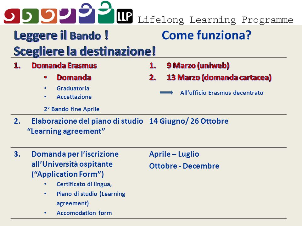 2.Elaborazione del piano di studio Learning agreement 14 Giugno/ 26 Ottobre 3.Domanda per liscrizione allUniversità ospitante (Application Form) Certificato di lingua, Piano di studio (Learning agreement) Accomodation form Aprile – Luglio Ottobre - Decembre Scadenze Come funziona.