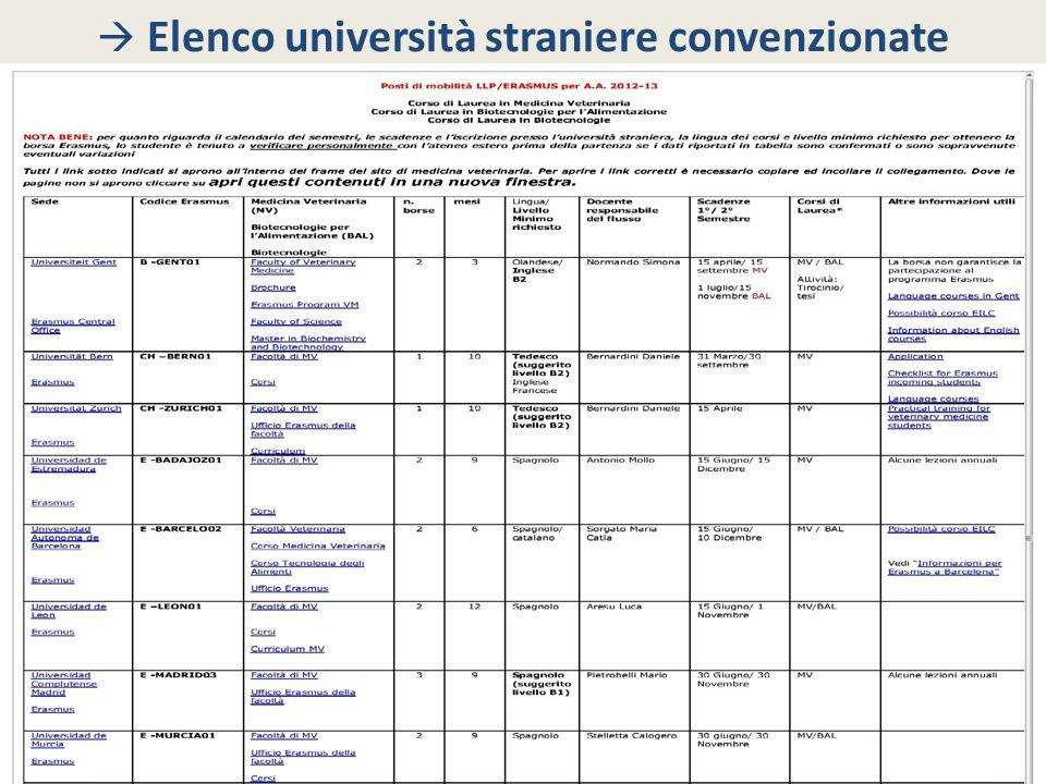 Elenco università straniere convenzionate
