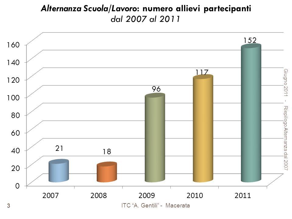 Giugno 2011 - Riepilogo Alternanza dal 2007 ITC A. Gentili - Macerata 3