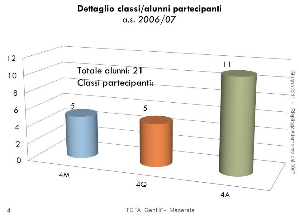 Giugno 2011 - Riepilogo Alternanza dal 2007 ITC A. Gentili - Macerata 4