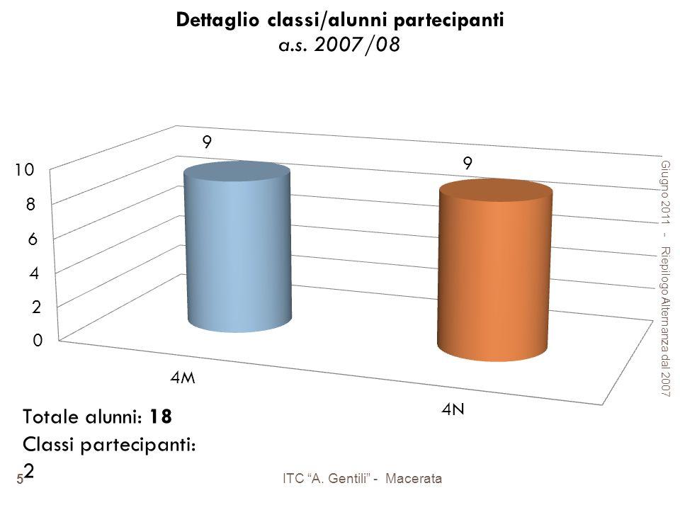 Giugno 2011 - Riepilogo Alternanza dal 2007 ITC A. Gentili - Macerata 5