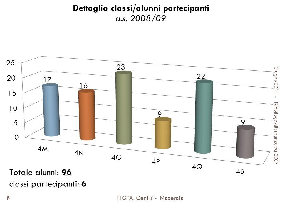 Giugno 2011 - Riepilogo Alternanza dal 2007 ITC A. Gentili - Macerata 6