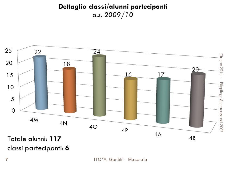 Giugno 2011 - Riepilogo Alternanza dal 2007 ITC A. Gentili - Macerata 7