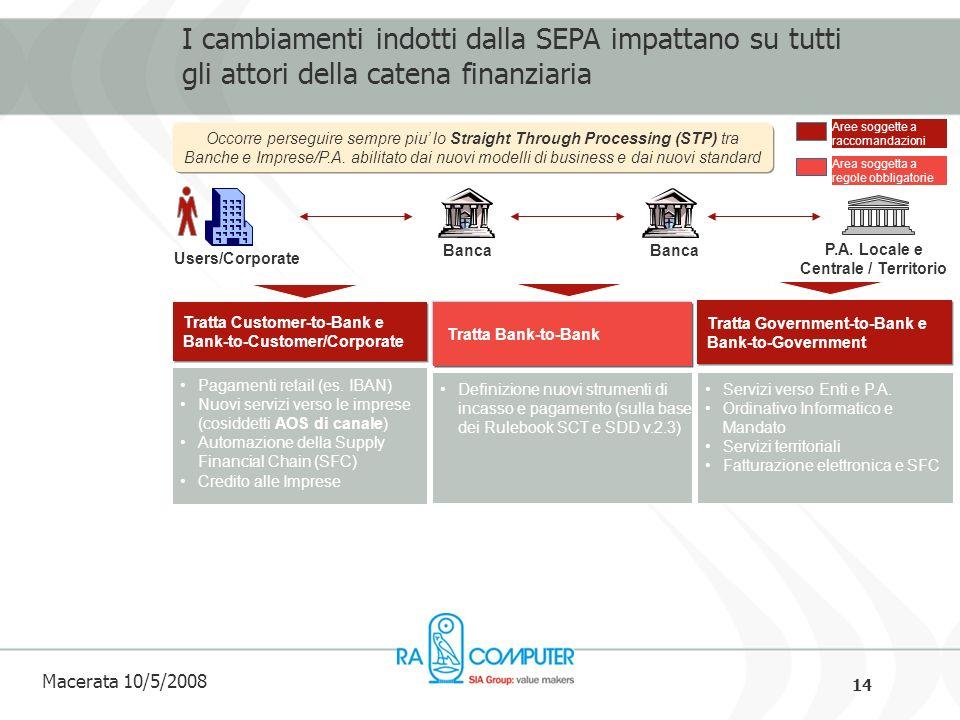 14 Macerata 10/5/2008 I cambiamenti indotti dalla SEPA impattano su tutti gli attori della catena finanziaria Aree soggette a raccomandazioni Users/Corporate Banca P.A.
