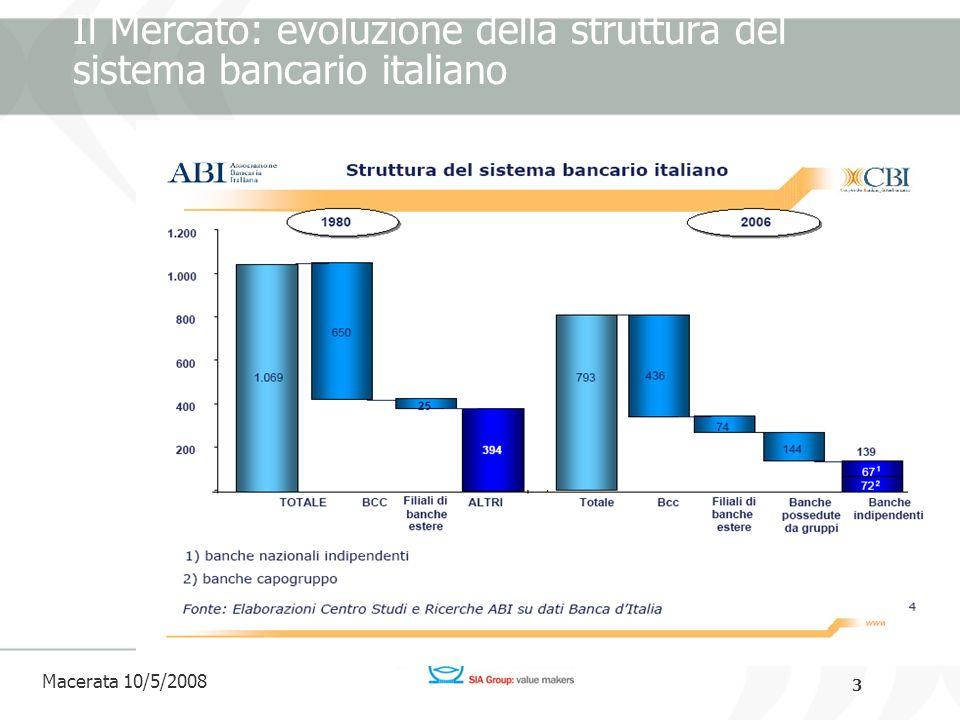 3 Macerata 10/5/2008 Il Mercato: evoluzione della struttura del sistema bancario italiano