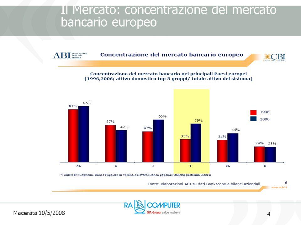 4 Macerata 10/5/2008 Il Mercato: concentrazione del mercato bancario europeo