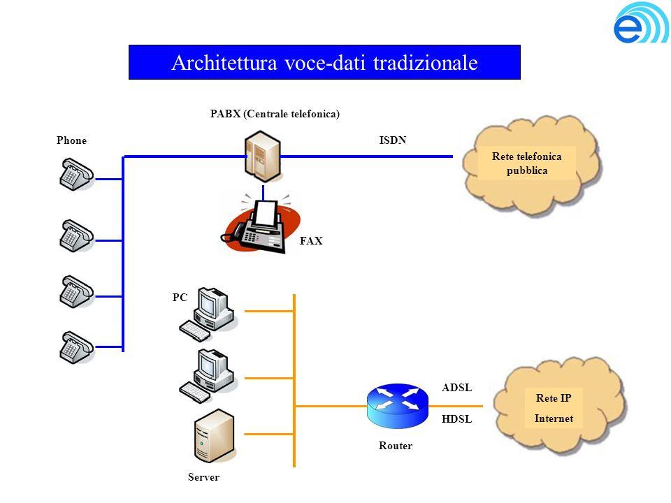 Architettura voce-dati tradizionale Rete telefonica pubblica Phone FAX PABX (Centrale telefonica) ISDN Rete IP Internet PC Server Router ADSL HDSL