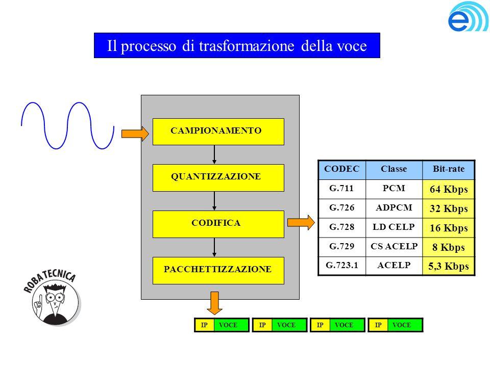 Il processo di trasformazione della voce CAMPIONAMENTOQUANTIZZAZIONECODIFICAPACCHETTIZZAZIONE IPVOCEIPVOCEIPVOCEIPVOCE CODECClasseBit-rate G.711PCM 64 Kbps G.726ADPCM 32 Kbps G.728LD CELP 16 Kbps G.729CS ACELP 8 Kbps G.723.1ACELP 5,3 Kbps