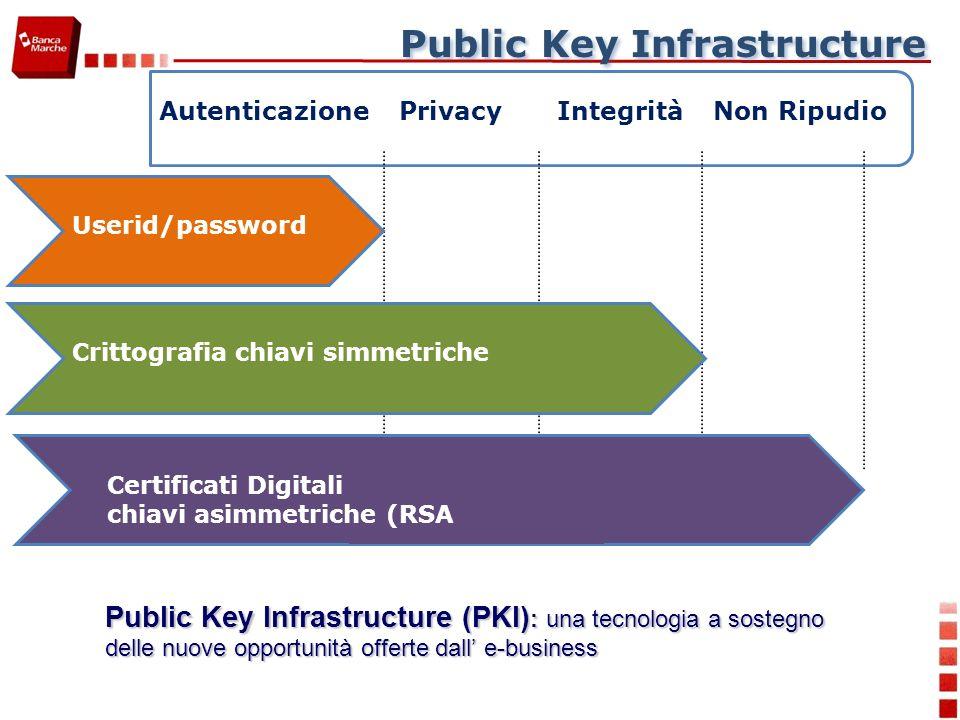 Public Key Infrastructure AutenticazioneIntegritàPrivacyNon Ripudio Public Key Infrastructure (PKI) : una tecnologia a sostegno delle nuove opportunità offerte dall e-business Userid/password Crittografia chiavi simmetriche Certificati Digitali chiavi asimmetriche (RSA