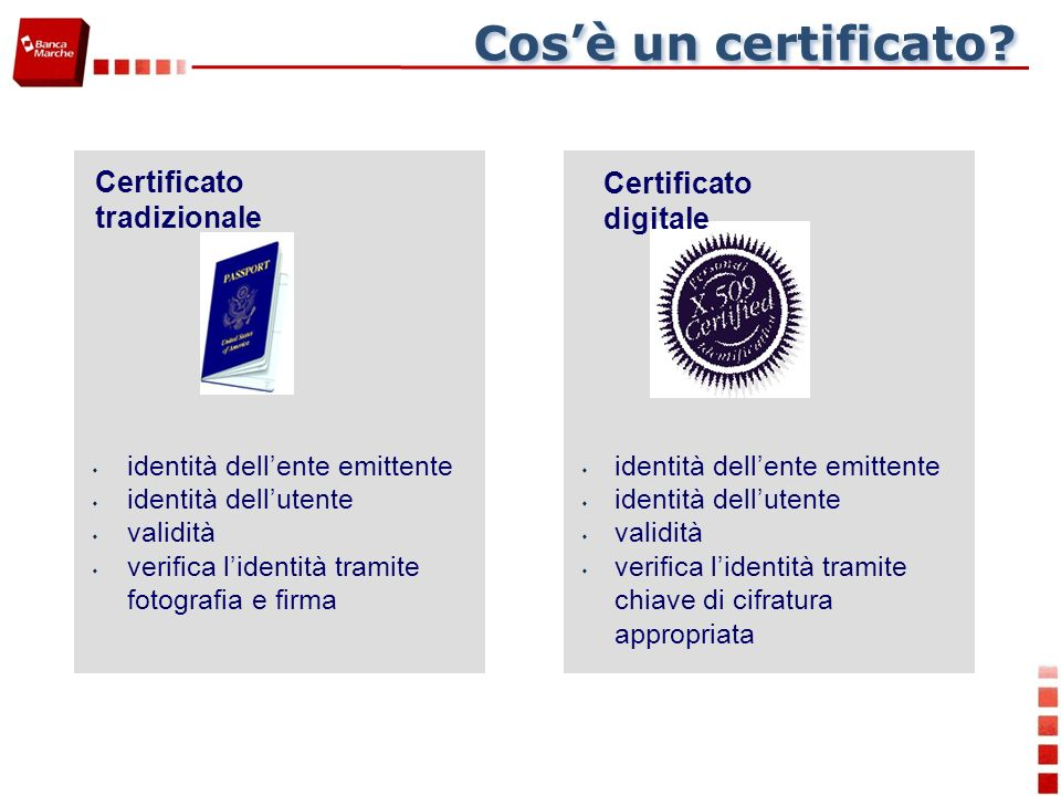 Cosè un certificato? Certificato tradizionale s identità dellente emittente s identità dellutente s validità s verifica lidentità tramite fotografia e