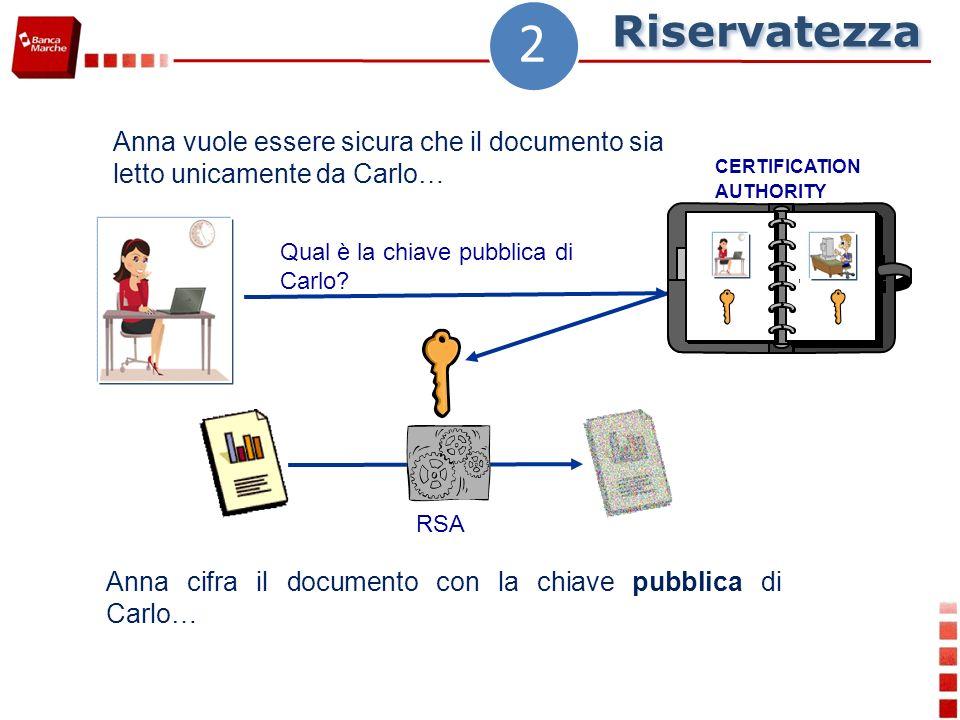 Qual è la chiave pubblica di Carlo? Anna cifra il documento con la chiave pubblica di Carlo… Anna vuole essere sicura che il documento sia letto unica