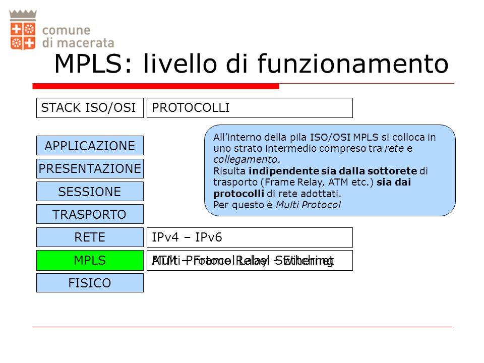 COLLEGAMENTO FISICO ATM – Frame Relay - Ethernet MPLS: livello di funzionamento APPLICAZIONE PRESENTAZIONE SESSIONE TRASPORTO RETE STACK ISO/OSI IPv4