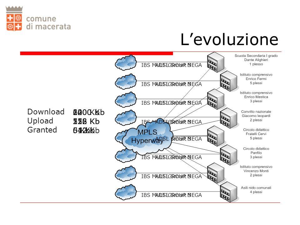 IBS MULTIGROUP MEGA Levoluzione ADSL Smart 5 640 Kb 128 Kb 0 Kb Download Upload Granted 1200 Kb 256 Kb 64 Kb 2000 Kb 512 Kb