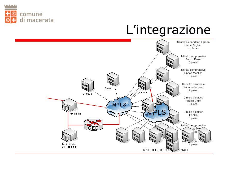 COLLEGAMENTO FISICO ATM – Frame Relay - Ethernet MPLS: livello di funzionamento APPLICAZIONE PRESENTAZIONE SESSIONE TRASPORTO RETE STACK ISO/OSI IPv4 – IPv6 MPLSMulti Protocol Label Switching PROTOCOLLI Allinterno della pila ISO/OSI MPLS si colloca in uno strato intermedio compreso tra rete e collegamento.