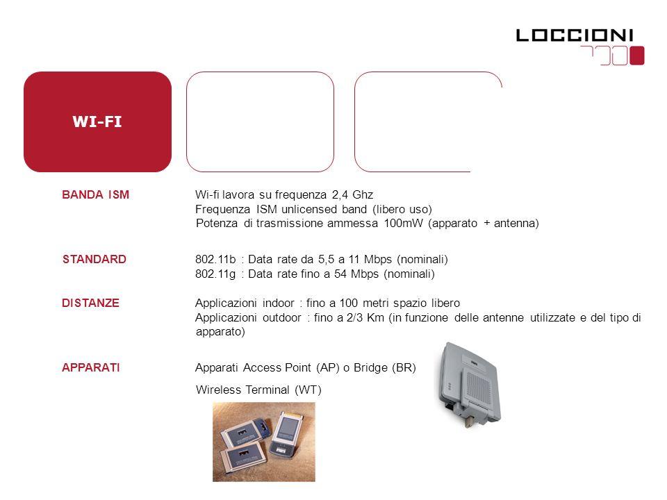 WI-FI BANDA ISM Wi-fi lavora su frequenza 2,4 Ghz Frequenza ISM unlicensed band (libero uso) Potenza di trasmissione ammessa 100mW (apparato + antenna) STANDARD 802.11b : Data rate da 5,5 a 11 Mbps (nominali) 802.11g : Data rate fino a 54 Mbps (nominali) DISTANZE Applicazioni indoor : fino a 100 metri spazio libero Applicazioni outdoor : fino a 2/3 Km (in funzione delle antenne utilizzate e del tipo di apparato) APPARATI Apparati Access Point (AP) o Bridge (BR) Wireless Terminal (WT)