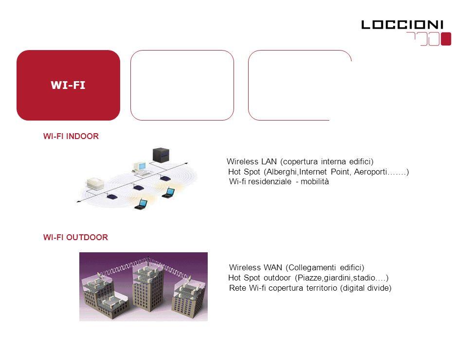 WI-FI WI-FI INDOOR Wireless LAN (copertura interna edifici) Hot Spot (Alberghi,Internet Point, Aeroporti…….) Wi-fi residenziale - mobilità WI-FI OUTDOOR Wireless WAN (Collegamenti edifici) Hot Spot outdoor (Piazze,giardini,stadio….) Rete Wi-fi copertura territorio (digital divide)