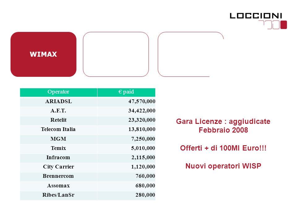 WIMAX Operator paid ARIADSL47,570,000 A.F.T.34,422,000 Retelit23,320,000 Telecom Italia13,810,000 MGM7,250,000 Temix5,010,000 Infracom2,115,000 City Carrier1,120,000 Brennercom760,000 Assomax680,000 Ribes/LanSr280,000 Gara Licenze : aggiudicate Febbraio 2008 Offerti + di 100Ml Euro!!.