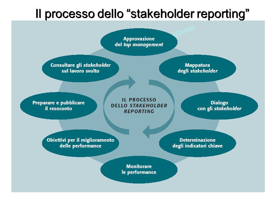 Il processo dello stakeholder reporting