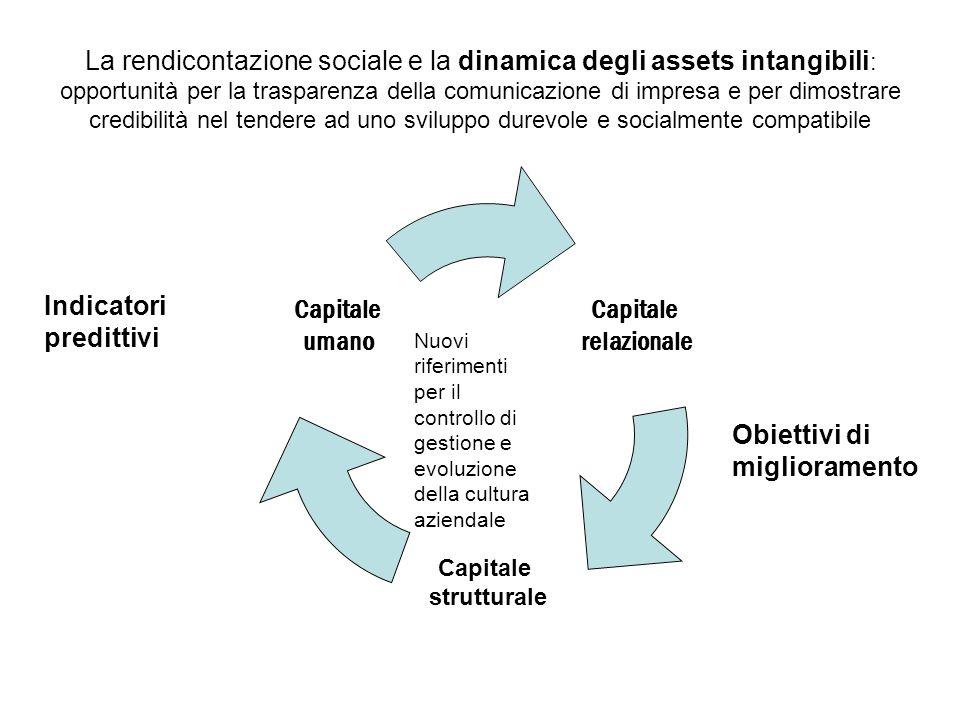La rendicontazione sociale e la dinamica degli assets intangibili : opportunità per la trasparenza della comunicazione di impresa e per dimostrare cre