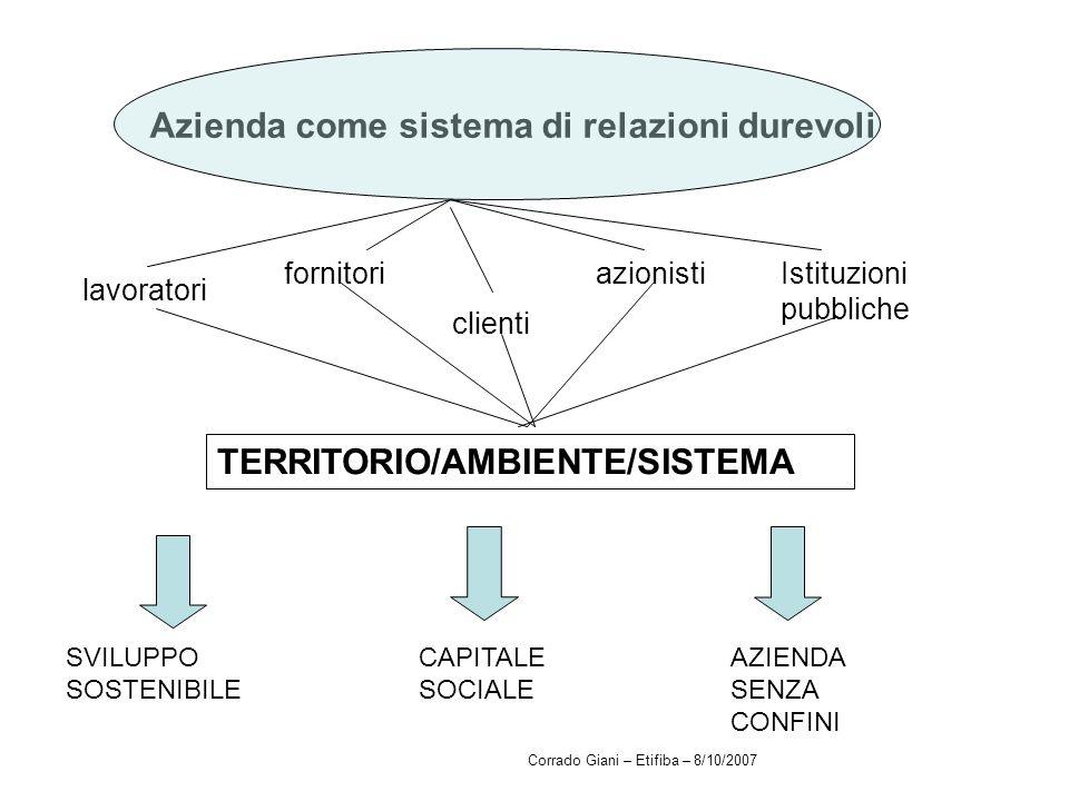 Azienda come sistema di relazioni durevoli fornitori lavoratori clienti azionistiIstituzioni pubbliche TERRITORIO/AMBIENTE/SISTEMA SVILUPPO SOSTENIBIL