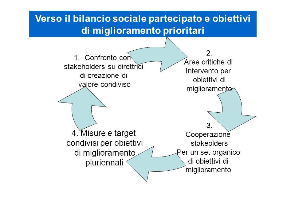 Verso il bilancio sociale partecipato e obiettivi di miglioramento prioritari 2. Aree critiche di Intervento per obiettivi di miglioramento 3. Coopera