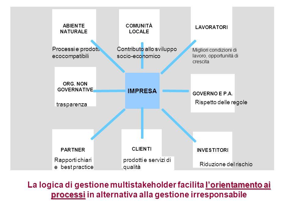 PARTNER Processi e prodotti ecocompatibili Contributo allo sviluppo socio-economico Migliori condizioni di lavoro, opportunità di crescita Rispetto de