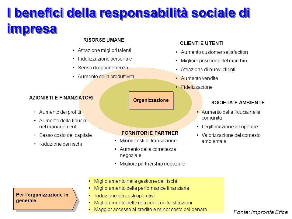 I benefici della responsabilità sociale di impresa Attrazione migliori talenti Fidelizzazione personale Senso di appartenenza Aumento della produttivi