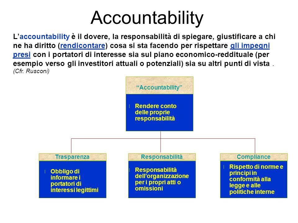 Accountability Responsabilità Compliance l Responsabilità dellorganizzazione per i propri atti o omissioni l Obbligo di informare i portatori di inter