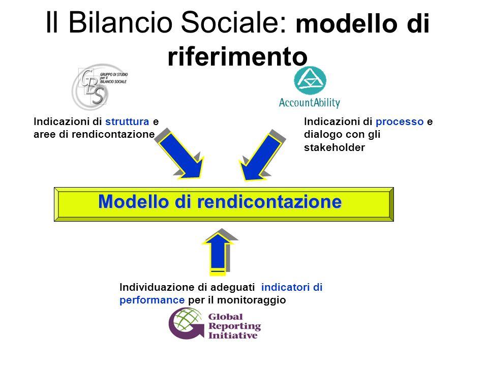 Il Bilancio Sociale: modello di riferimento Indicazioni di processo e dialogo con gli stakeholder Indicazioni di struttura e aree di rendicontazione I