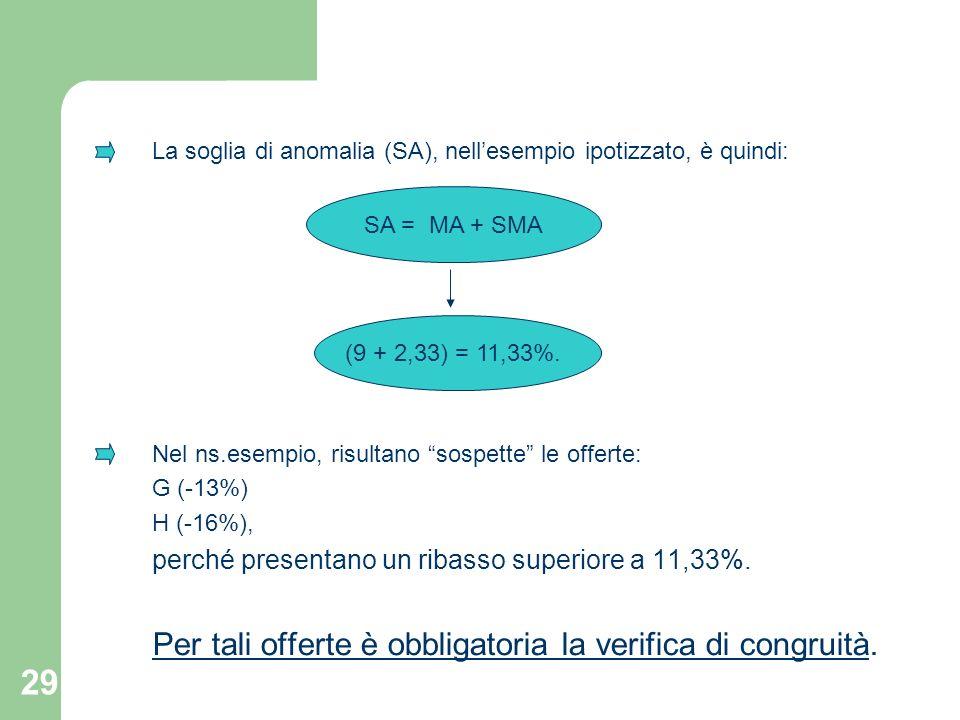 29 La soglia di anomalia (SA), nellesempio ipotizzato, è quindi: Nel ns.esempio, risultano sospette le offerte: G (-13%) H (-16%), perché presentano u