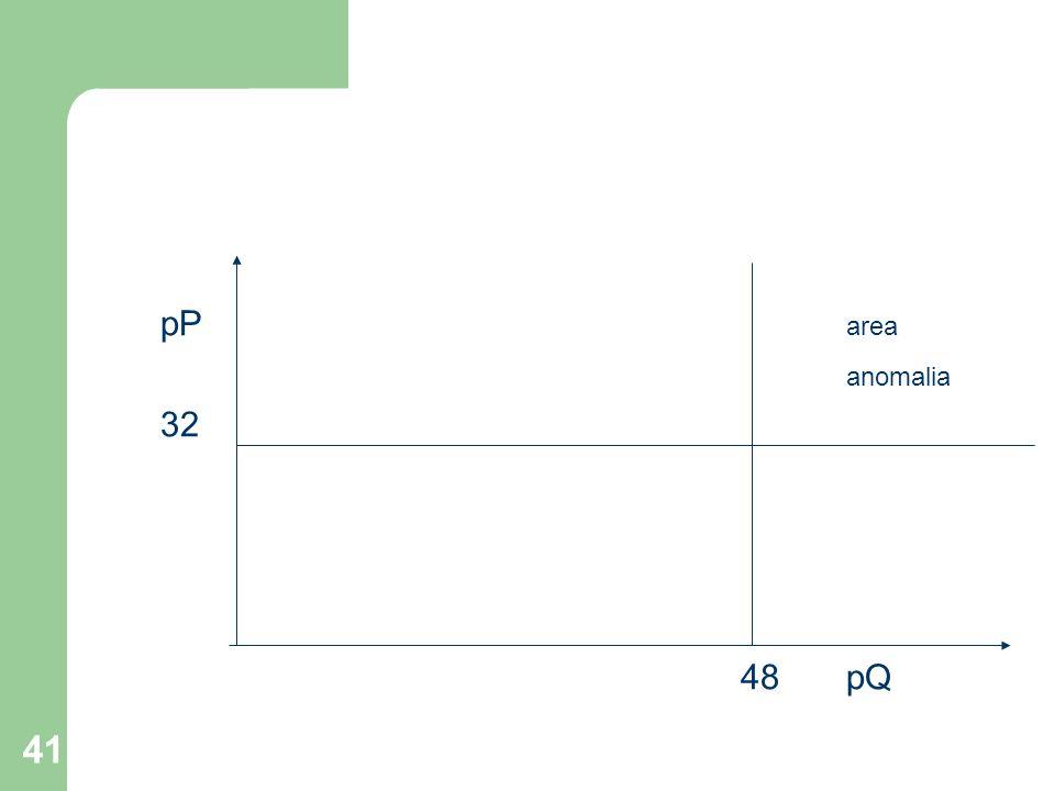 41 pP area anomalia 32 48pQ