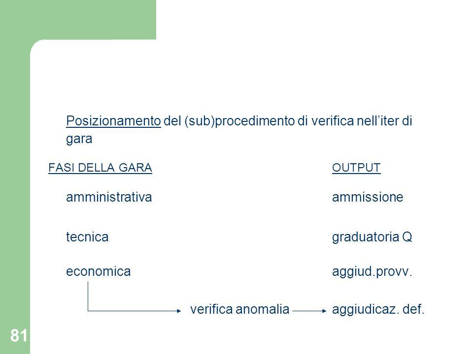 81 Posizionamento del (sub)procedimento di verifica nelliter di gara FASI DELLA GARAOUTPUT amministrativaammissione tecnicagraduatoria Q economicaaggi