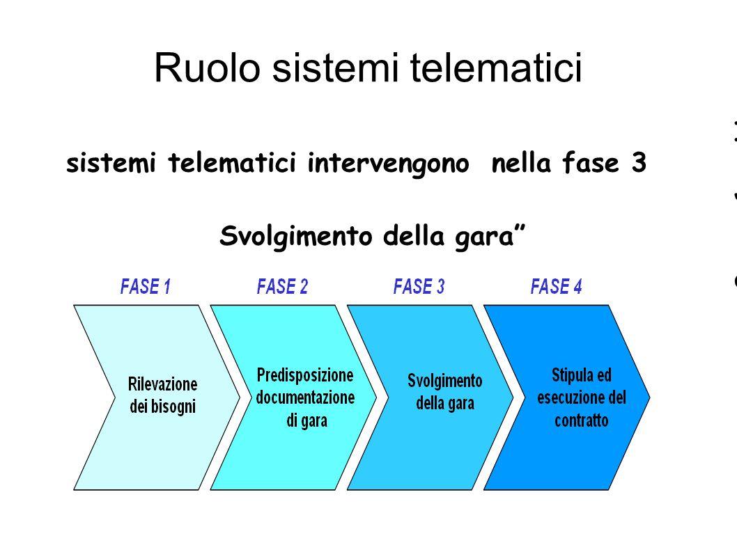 Ruolo sistemi telematici I sistemi telematici intervengono nella fase 3 Svolgimento della gara a