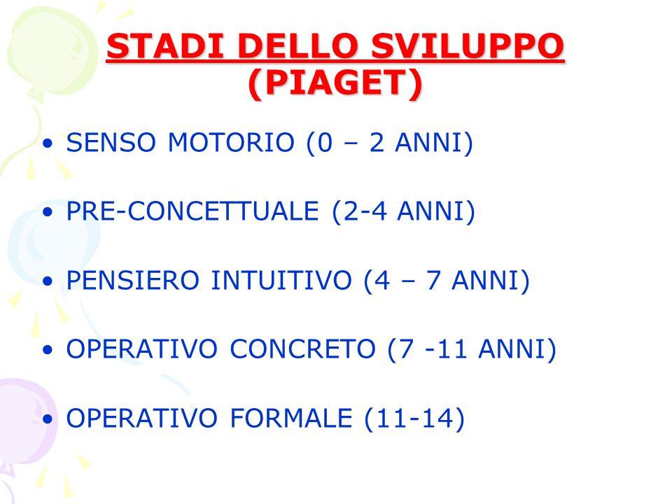 STADI DELLO SVILUPPO (PIAGET) SENSO MOTORIO (0 – 2 ANNI) PRE-CONCETTUALE (2-4 ANNI) PENSIERO INTUITIVO (4 – 7 ANNI) OPERATIVO CONCRETO (7 -11 ANNI) OPERATIVO FORMALE (11-14)