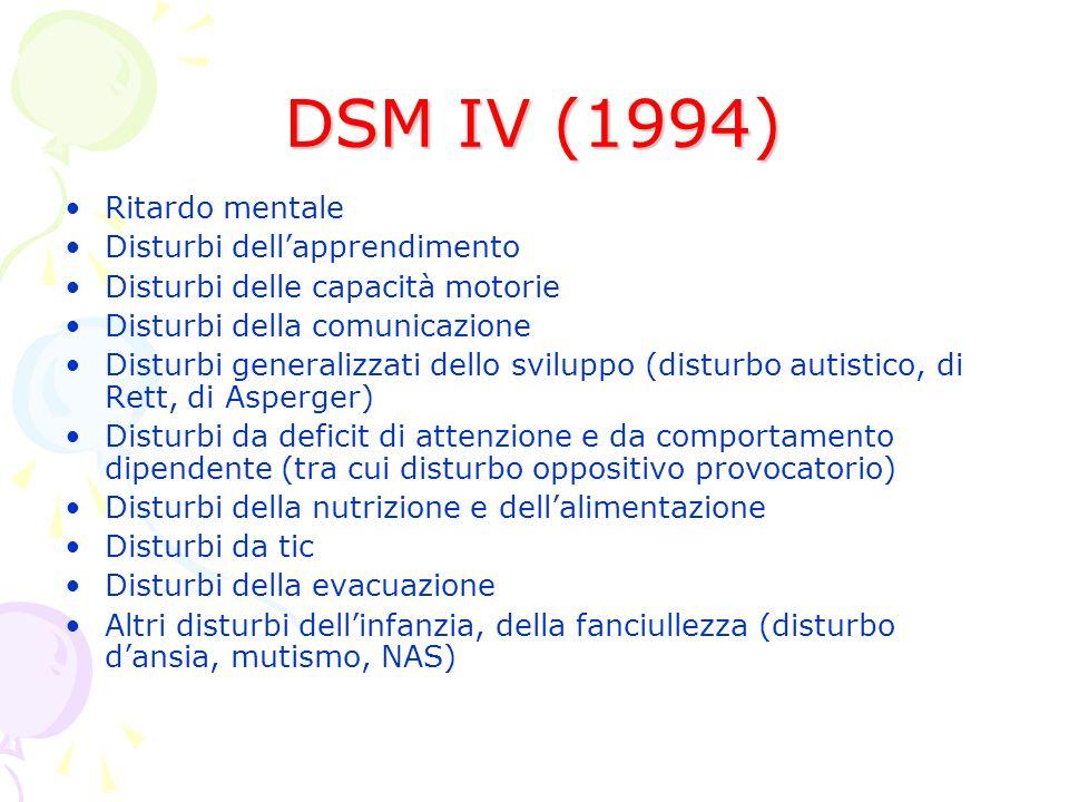 DSM IV (1994) Ritardo mentale Disturbi dellapprendimento Disturbi delle capacità motorie Disturbi della comunicazione Disturbi generalizzati dello sviluppo (disturbo autistico, di Rett, di Asperger) Disturbi da deficit di attenzione e da comportamento dipendente (tra cui disturbo oppositivo provocatorio) Disturbi della nutrizione e dellalimentazione Disturbi da tic Disturbi della evacuazione Altri disturbi dellinfanzia, della fanciullezza (disturbo dansia, mutismo, NAS)