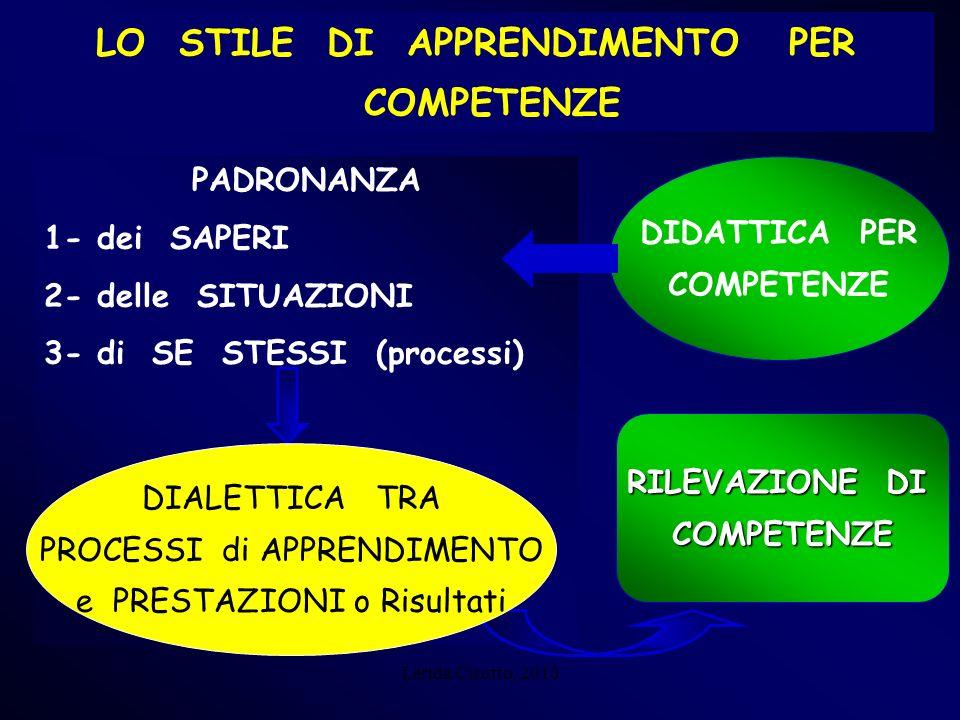 Lerida Cisotto, 2010 LO STILE DI APPRENDIMENTO PER COMPETENZE PADRONANZA 1- dei SAPERI 2- delle SITUAZIONI 3- di SE STESSI (processi) DIDATTICA PER CO