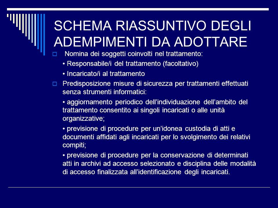 SCHEMA RIASSUNTIVO DEGLI ADEMPIMENTI DA ADOTTARE Nomina dei soggetti coinvolti nel trattamento: Responsabile/i del trattamento (facoltativo) Incaricat