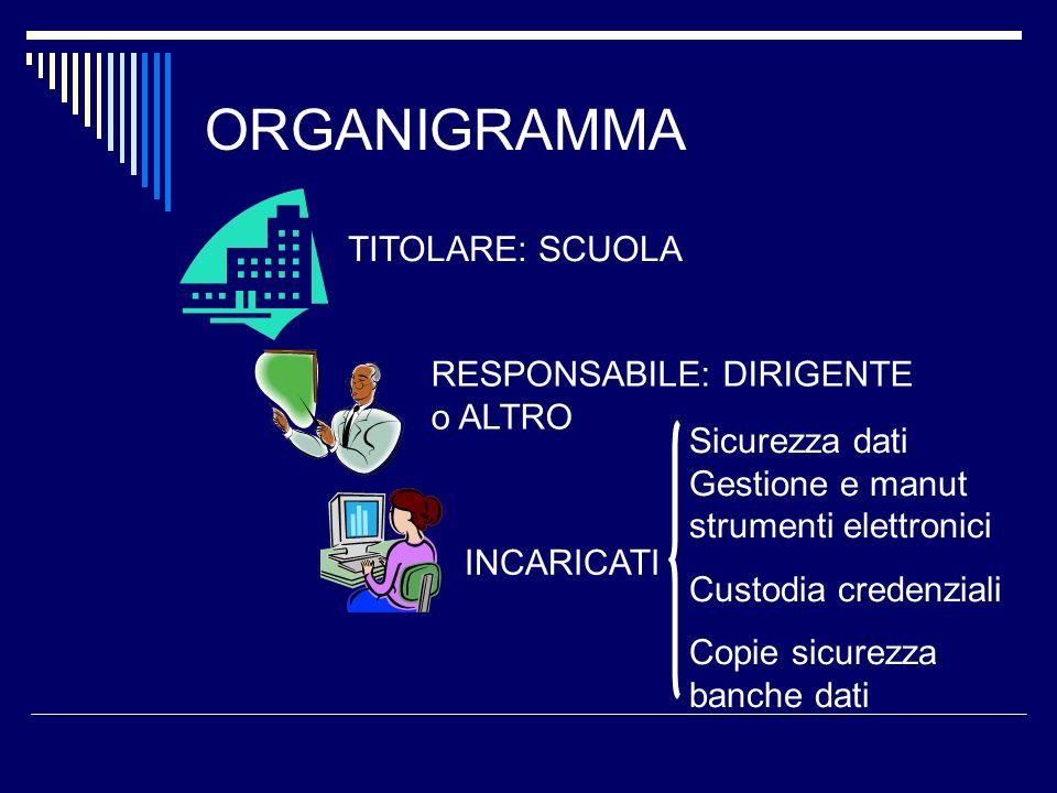 ORGANIGRAMMA TITOLARE: SCUOLA RESPONSABILE: DIRIGENTE o ALTRO INCARICATI Sicurezza dati Gestione e manut strumenti elettronici Custodia credenziali Co