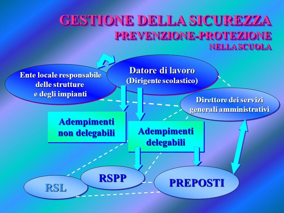 RSLRSL Direttore dei servizi generali amministrativi Direttore dei servizi generali amministrativi Ente locale responsabile delle strutture e degli impianti Ente locale responsabile delle strutture e degli impianti GESTIONE DELLA SICUREZZA PREVENZIONE-PROTEZIONE NELLA SCUOLA GESTIONE DELLA SICUREZZA PREVENZIONE-PROTEZIONE NELLA SCUOLA Datore di lavoro (Dirigente scolastico) Datore di lavoro (Dirigente scolastico) Adempimenti non delegabili Adempimenti AdempimentidelegabiliAdempimentidelegabili PREPOSTIPREPOSTIRSPPRSPP