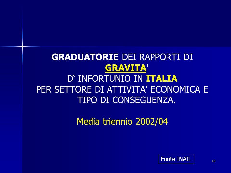 12 GRADUATORIE DEI RAPPORTI DI GRAVITA' D INFORTUNIO IN ITALIA PER SETTORE DI ATTIVITA' ECONOMICA E TIPO DI CONSEGUENZA. Media triennio 2002/04 Fonte