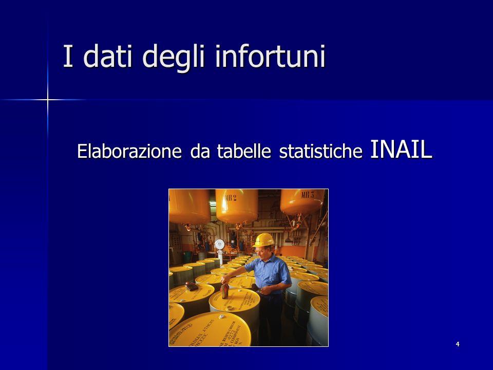 4 I dati degli infortuni Elaborazione da tabelle statistiche INAIL