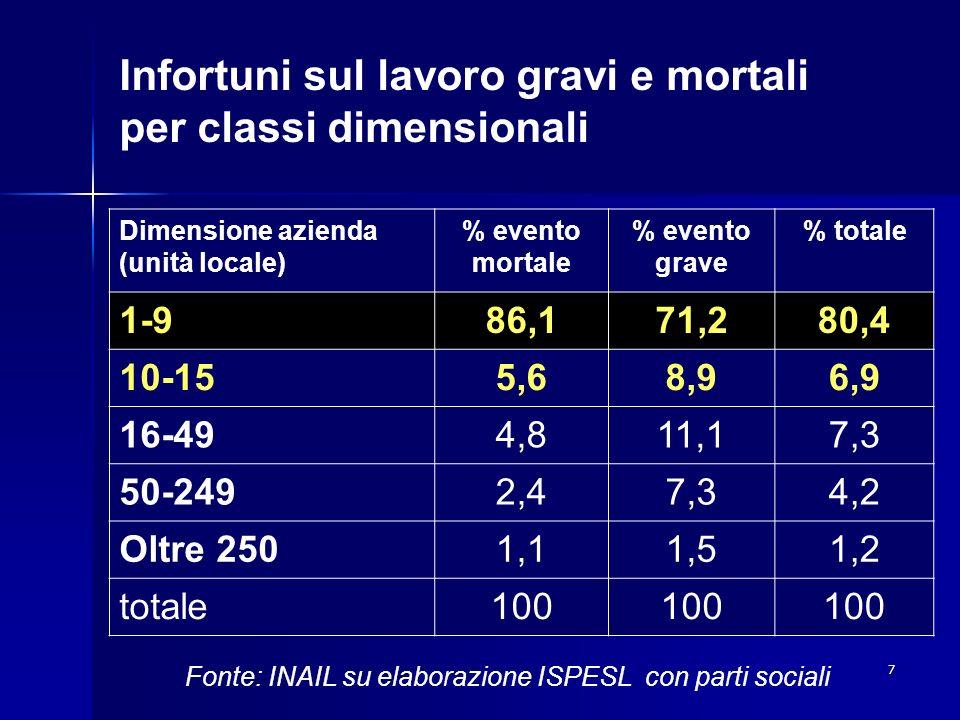 7 Infortuni sul lavoro gravi e mortali per classi dimensionali Dimensione azienda (unità locale) % evento mortale % evento grave % totale 1-986,171,28