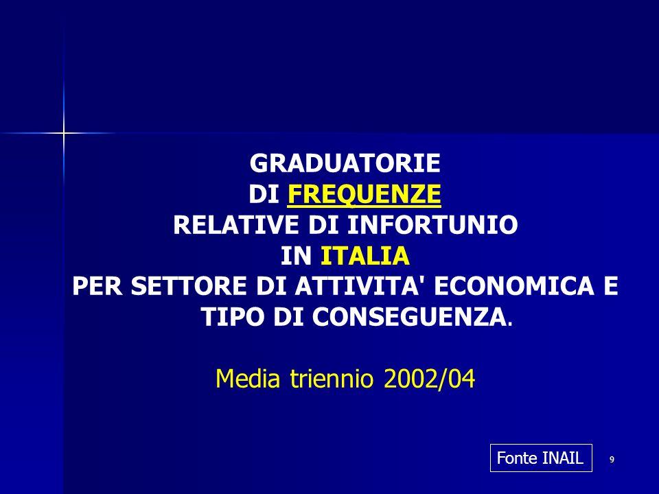 9 GRADUATORIE DI FREQUENZE RELATIVE DI INFORTUNIO IN ITALIA PER SETTORE DI ATTIVITA' ECONOMICA E TIPO DI CONSEGUENZA. Media triennio 2002/04 Fonte INA