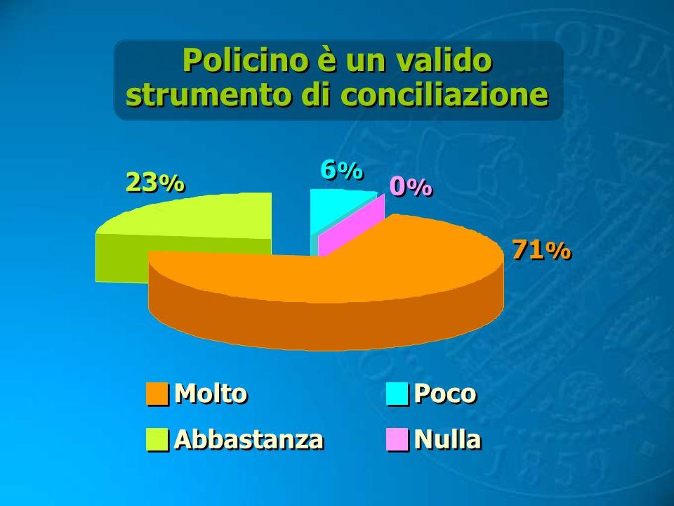 Policino è un valido strumento di conciliazione Policino è un valido strumento di conciliazione 71 % 6%6% 6%6% 23 % 0%0% 0%0% Molto Abbastanza Poco Nu