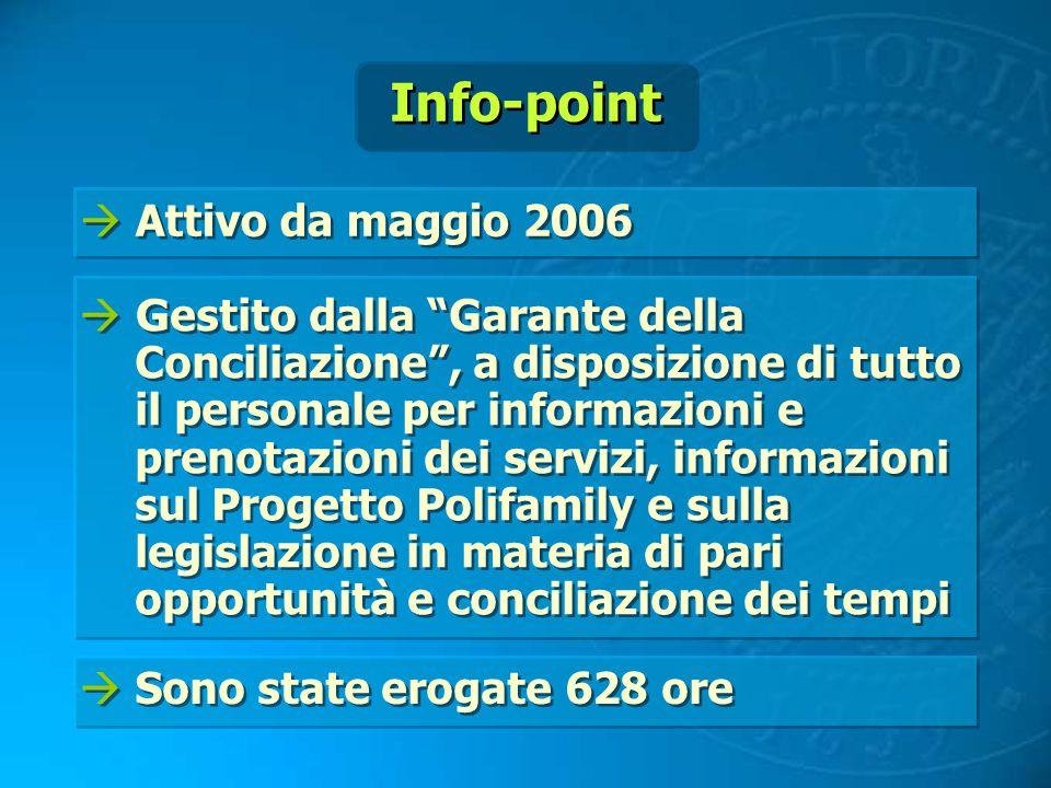 Attivo da maggio 2006 G estito dalla Garante della Conciliazione, a disposizione di tutto il personale per informazioni e prenotazioni dei servizi, in