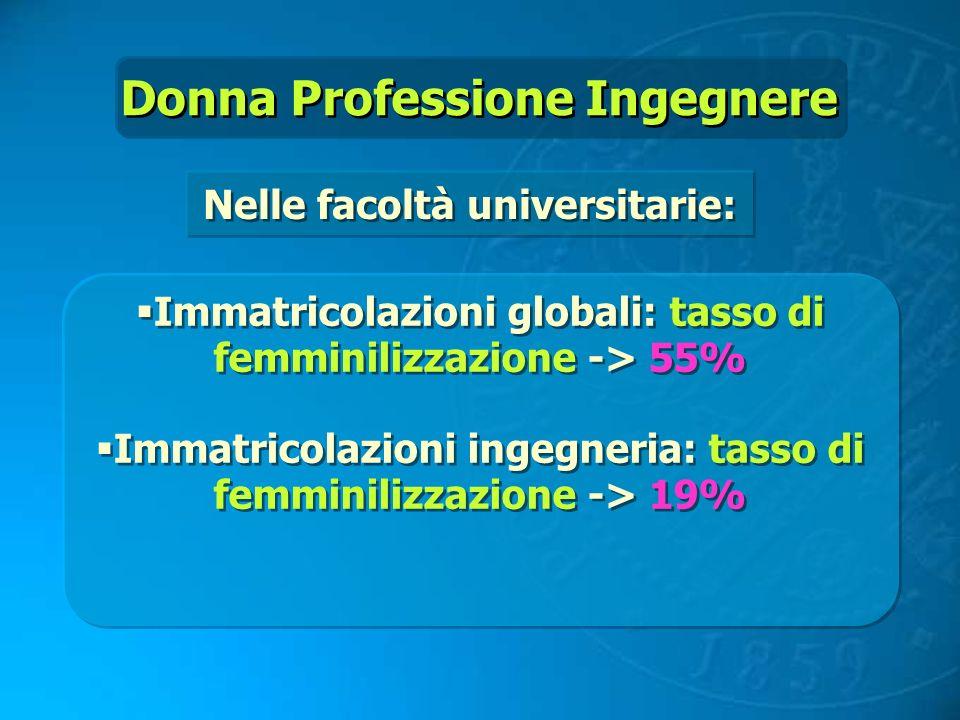 Donna Professione Ingegnere Immatricolazioni globali: tasso di femminilizzazione -> 55% Immatricolazioni ingegneria: tasso di femminilizzazione -> 19%