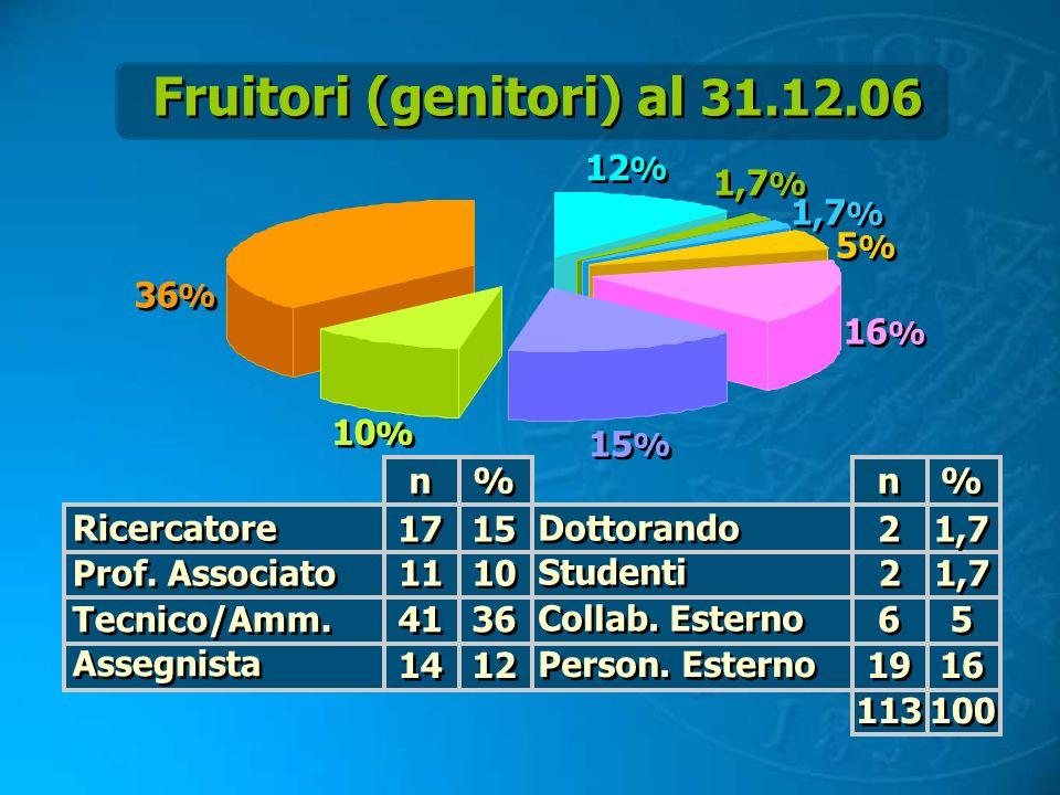 Fruitori (genitori) al 31.12.06 1,7 5 5 16 2 2 2 2 6 6 19 15 10 36 12 17 11 41 14 Ricercatore Prof. Associato Tecnico/Amm. Assegnista Dottorando Stude