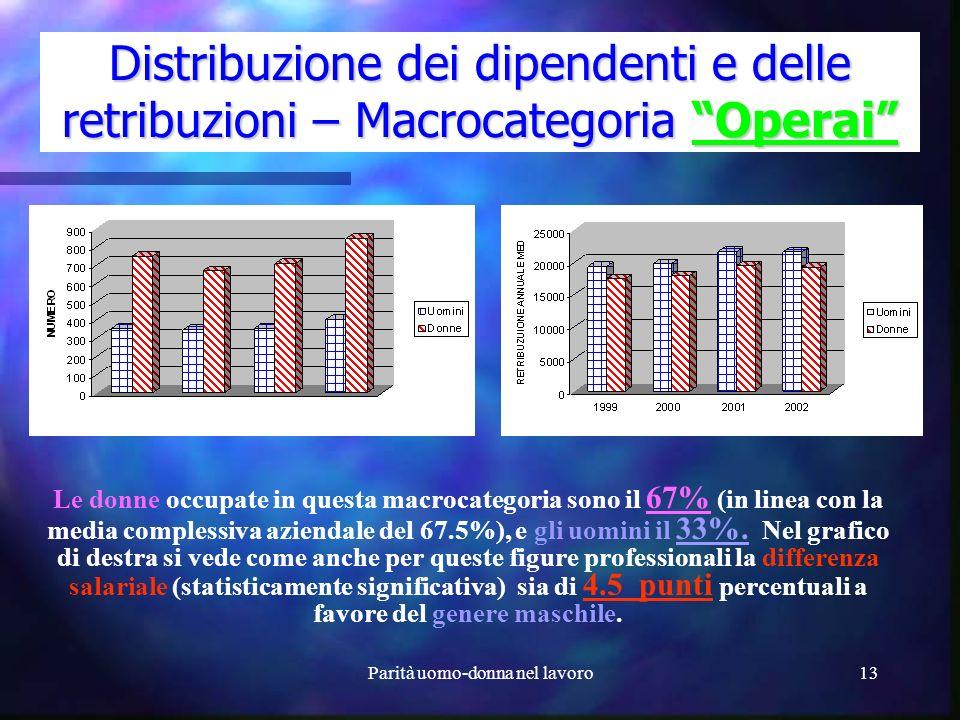 Parità uomo-donna nel lavoro12 Distribuzione dei dipendenti e delle retribuzioni – Macrocategoria Quadri/Impiegati In questa macrocategoria sono state