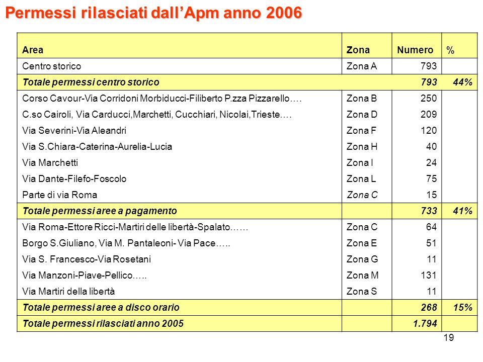 19 Permessi rilasciati dallApm anno 2006 AreaZonaNumero% Centro storicoZona A793 Totale permessi centro storico 79344% Corso Cavour-Via Corridoni Morb